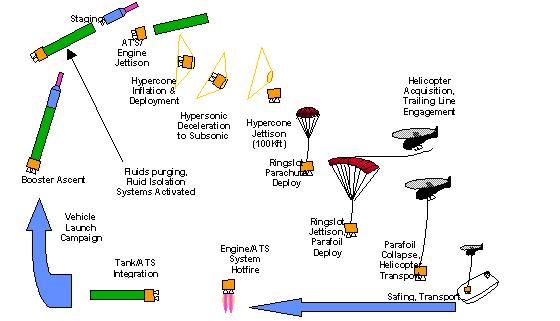 ULA's Mid-Air Recovery Scheme for the Atlas V First Stage Propulsion Section