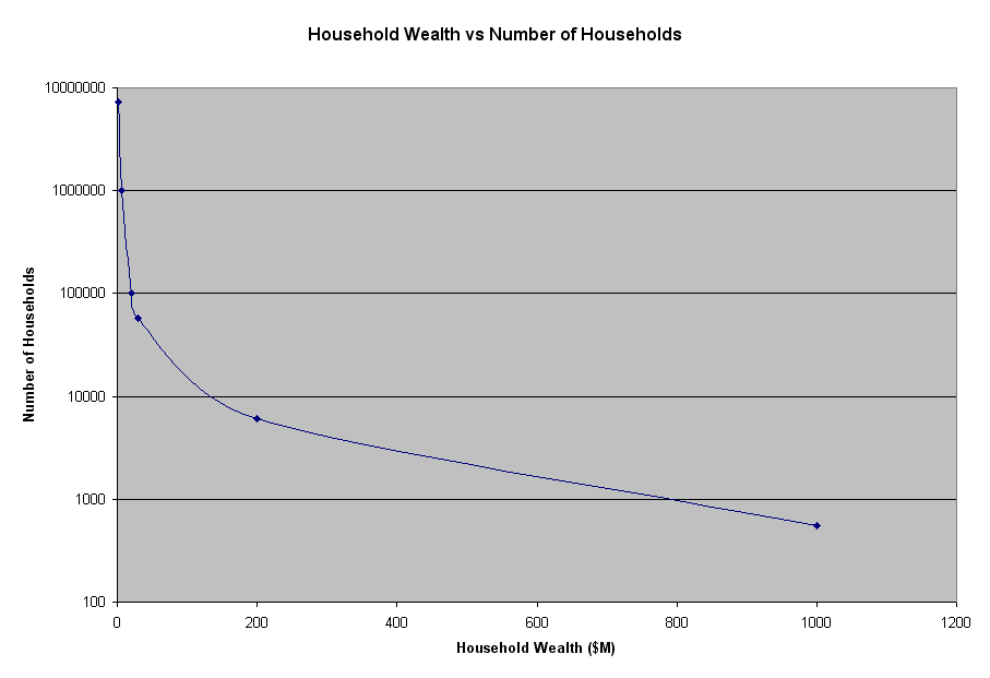 Global Household Wealth Distribution (data from t/Space CE&R presentation)