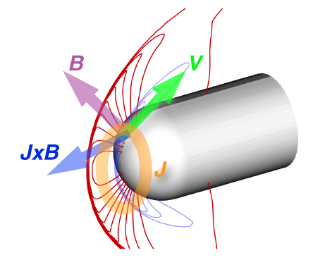 Figure 1 (from Otsu et al): Schematic View of the Flow Around a Vehicle With Applied Magnetic Field and Induced Current