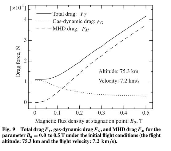 MHD_Aerobraking_GasdynamicPressureReduction