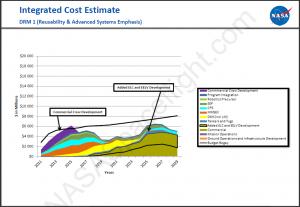 HEFT DRM 1 Budget Sandchart