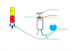 Pressure fed Pumps