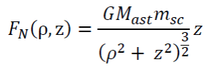Haloing Equation