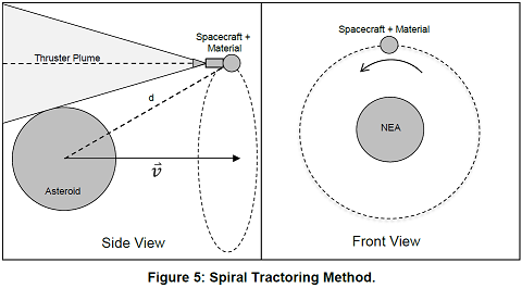 Spiral Tractoring