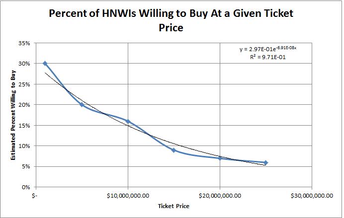 HNWI-BuyProbability