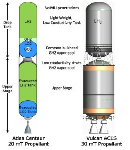 Distributed Launch Tanker Illustration. Picture on Left Shows Fluid Locations While Spinning End-Over-End