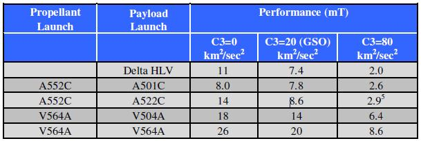 Distributed Launch Payload to C3 Comparisons