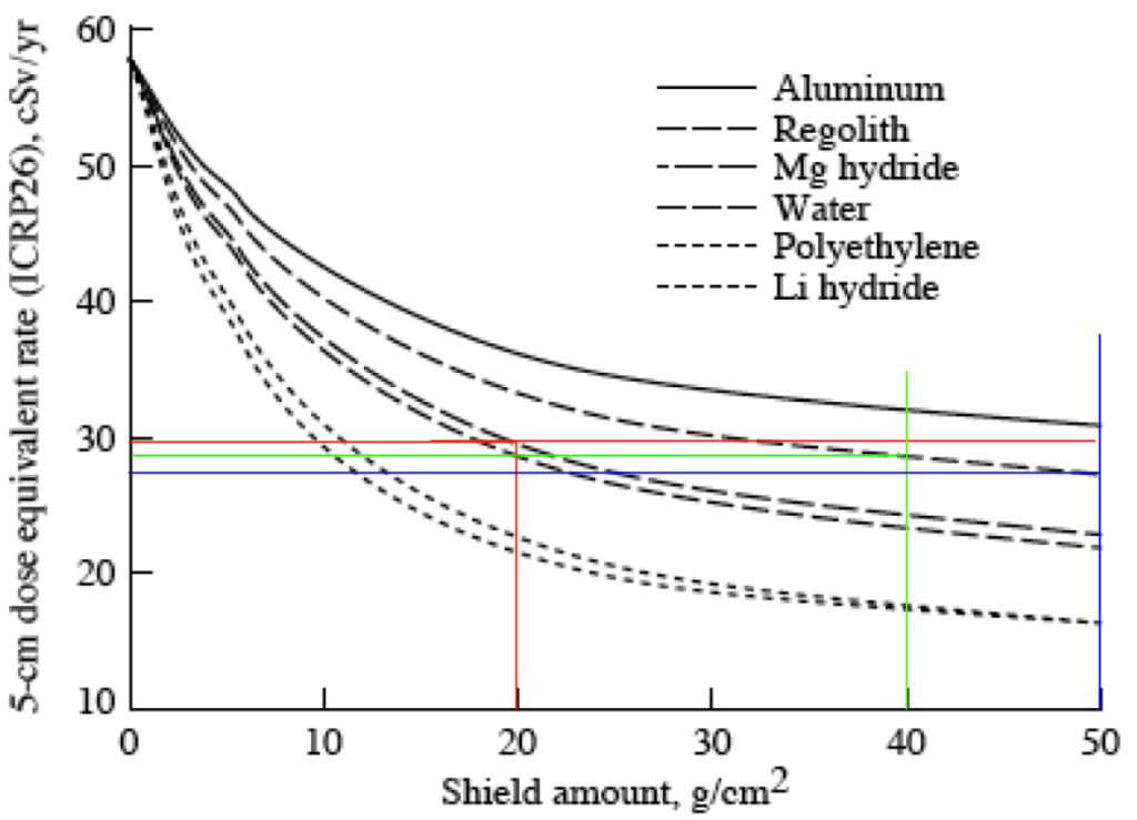 Material shielding comparisons1--Rapp2006--edited2