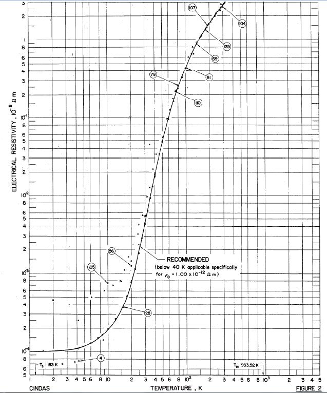 High Purity Aluminum Resistivity vs. Temperature