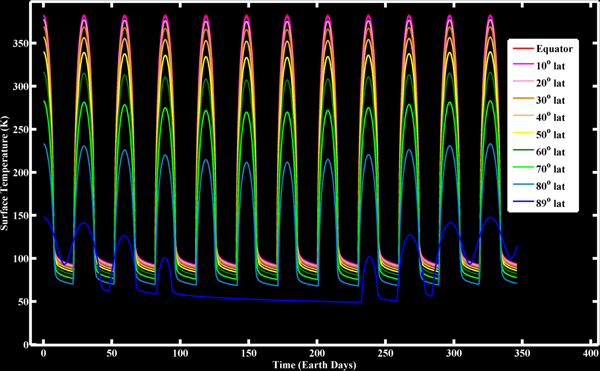 Lunar Surface Temperatures over Time at Various Latitudes (from LRO Diviner Instrument)